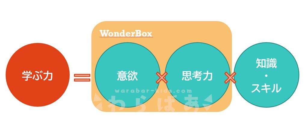 【次世代のまなび】WonderBox(ワンダーボックス)の秘密を徹底解析25